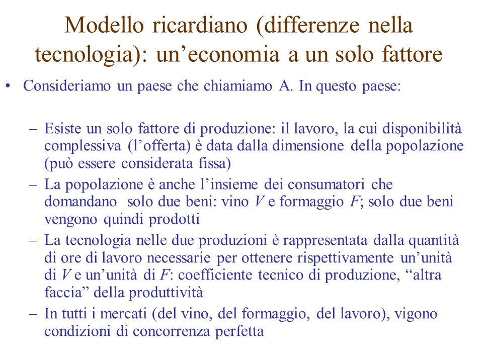 Modello ricardiano (differenze nella tecnologia): uneconomia a un solo fattore Consideriamo un paese che chiamiamo A. In questo paese: –Esiste un solo