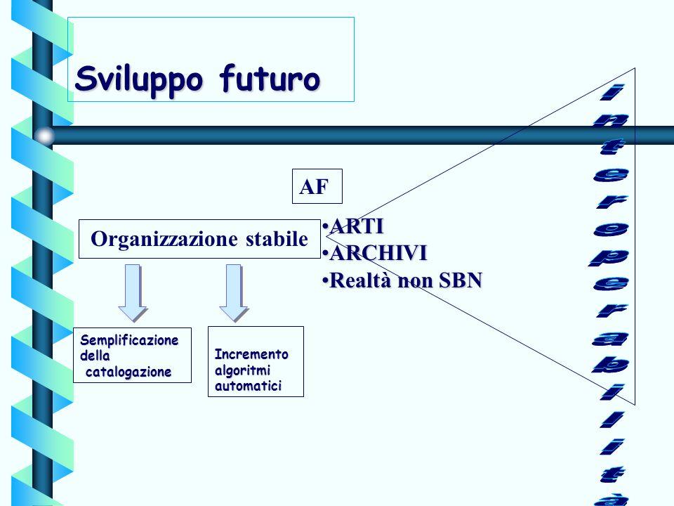 Sviluppo futuro Organizzazione stabile AF ARTIARTI ARCHIVIARCHIVI RealtàRealtà non SBN Semplificazione della catalogazione Incremento algoritmi automa