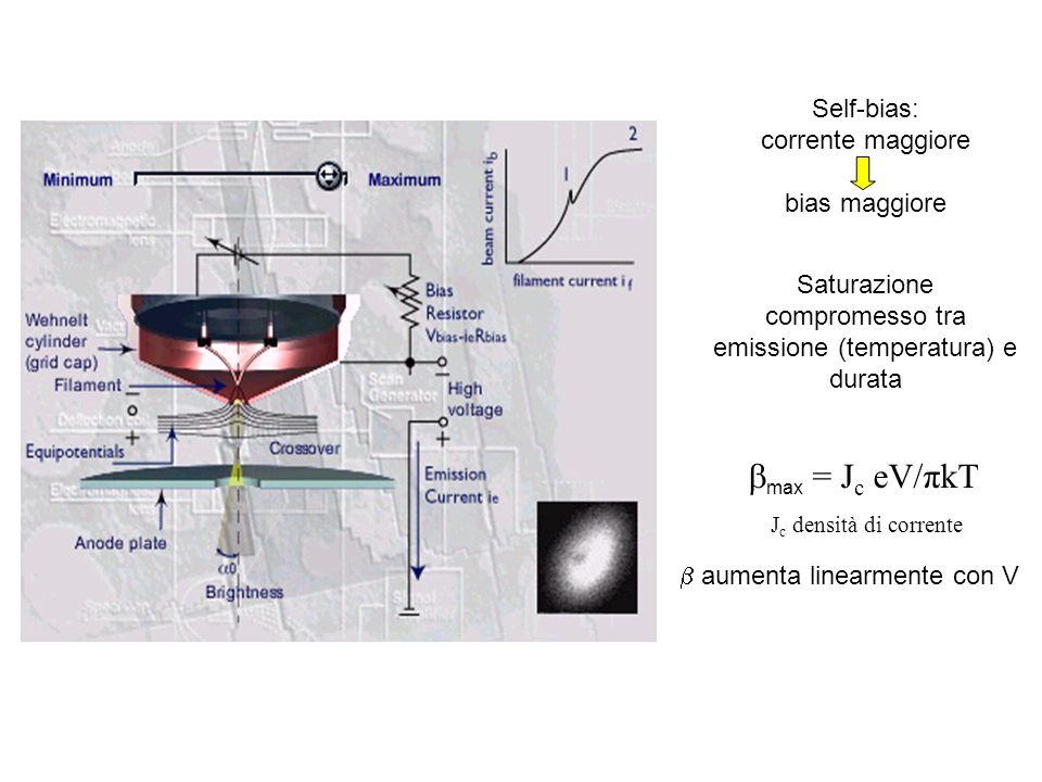 Particelle di Au su C Campo scuro (DF) Campo chiaro (BF) Fin qui abbiamo visto lo scattering degli elettroni incidenti …