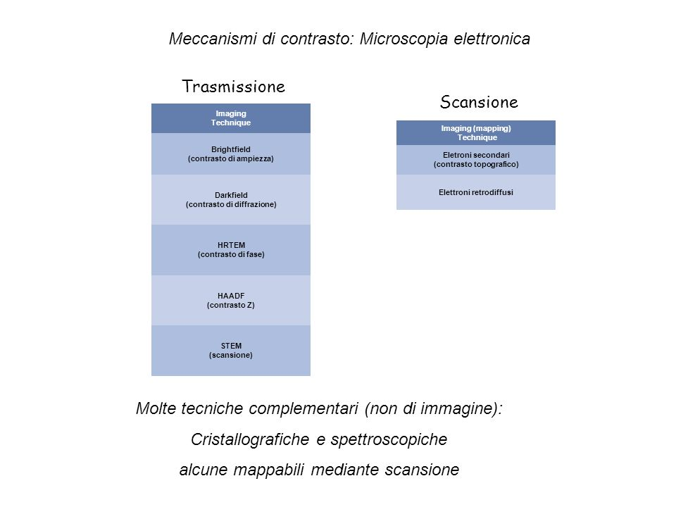 Preparazione campioni TEM Sezione Trasversale 2 mm 200 nm campione massivo (a) C (b) incollaggio supporto taglio con sega diamantata (spessore ~ 1 mm) Supporto (S) Campione (C) (d) assottigliamento ionico Ar + 5 keV sezione trasversale (e) fascio e - assottigliamento meccanico incollaggio slot metallica (c) 20 m 3 mm slot Cu o Mo SC C S 3 mm