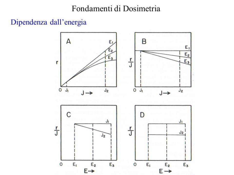 Fondamenti di Dosimetria Dipendenza dallenergia