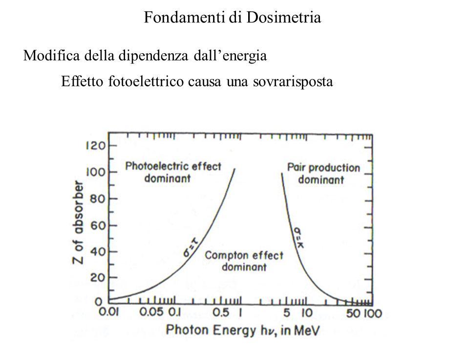 Modifica della dipendenza dallenergia Effetto fotoelettrico causa una sovrarisposta