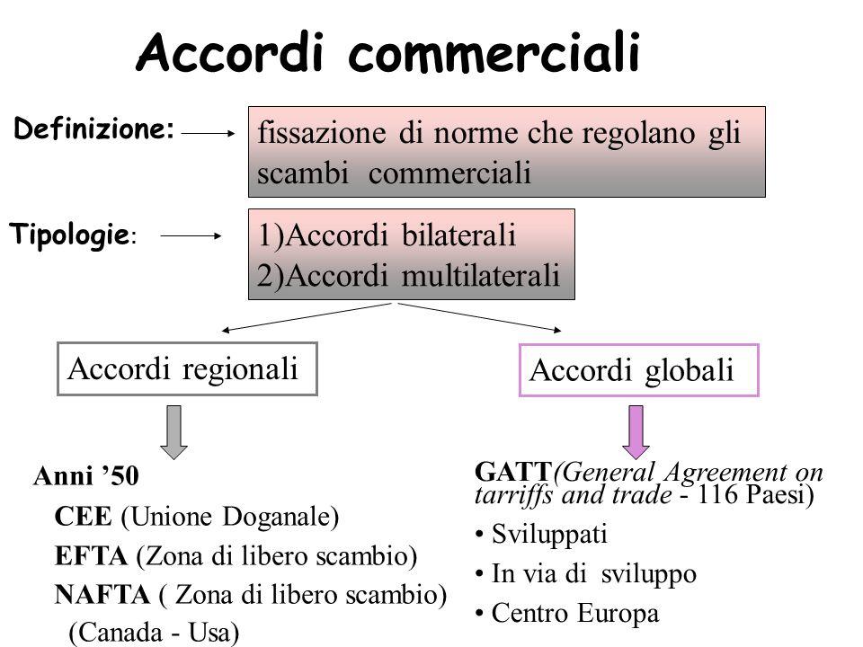 Accordi commerciali Definizione : fissazione di norme che regolano gli scambi commerciali Tipologie : 1)Accordi bilaterali 2)Accordi multilaterali Acc