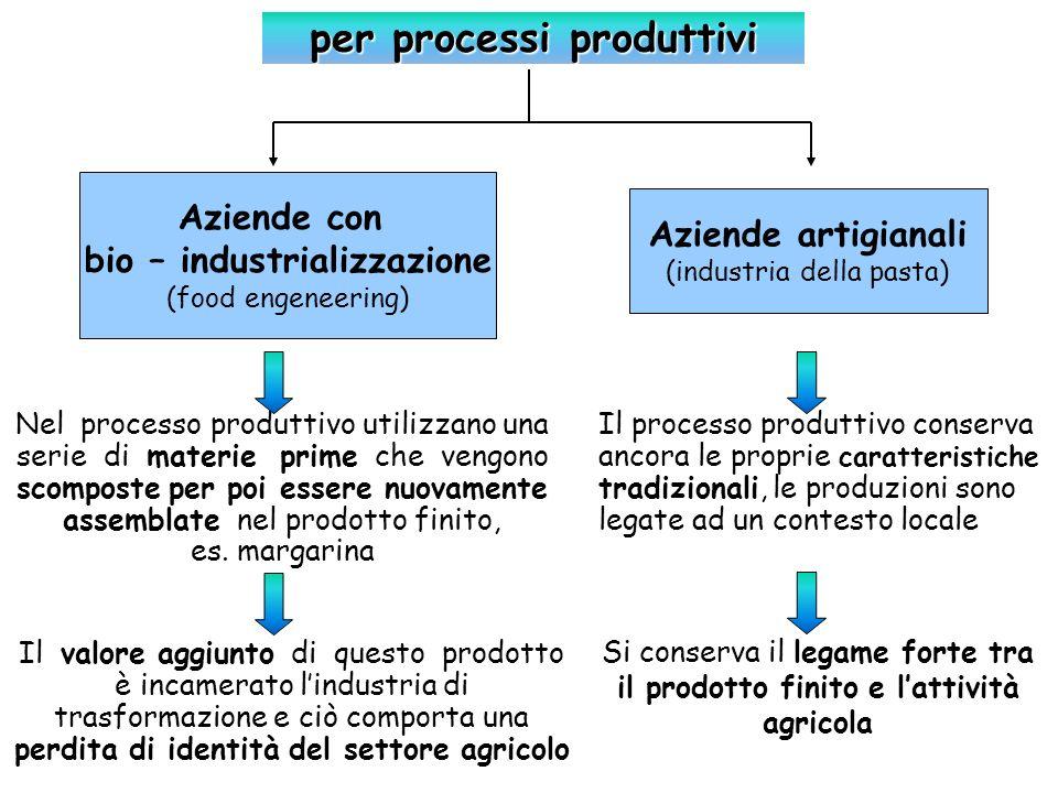 Aziende artigianali (industria della pasta) Aziende con bio – industrializzazione (food engeneering) Il valore aggiunto di questo prodotto è incamerat