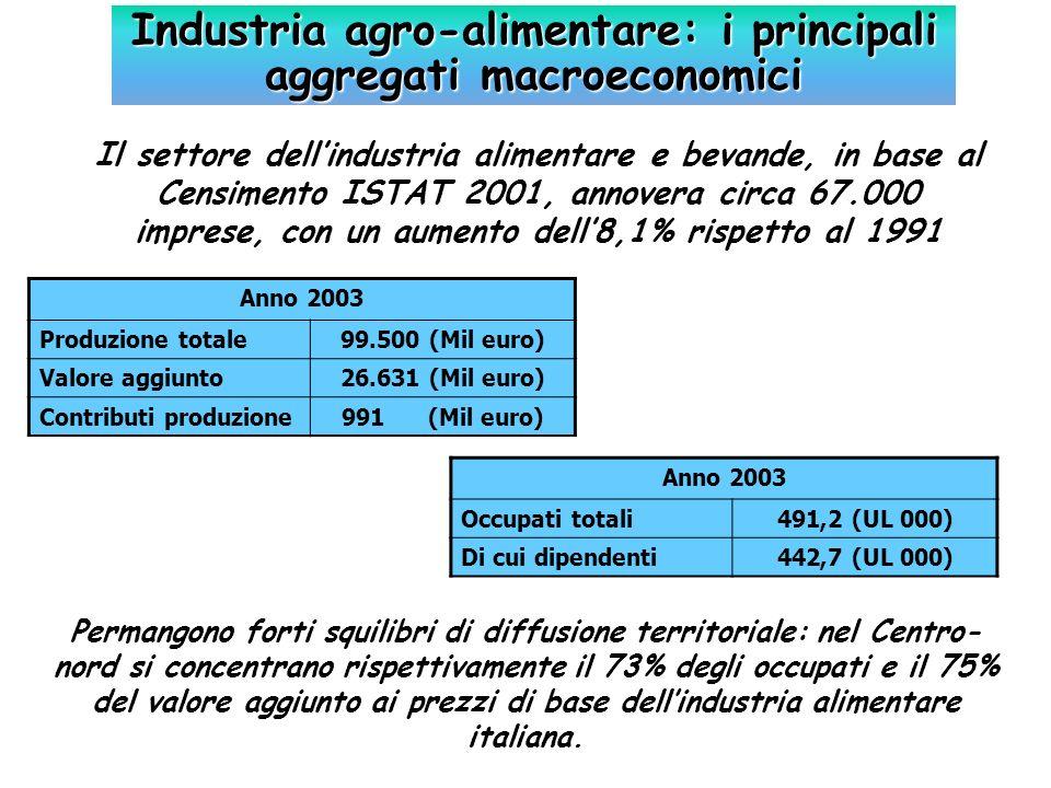 Tipologia di prodotti2003% (2003) Lattiero-caseario13.50013.1 Dolciario10.0509.8 Salumi7.1657.0 Vino5.2005.0 Carni bovine5.3005.1 Mangimistico4.3004.2 Avicolo4.6004.5 Pasta3.1703.1 Conserve vegetali3.5003.4 Olio doliva e di semi2.9002.8 Molitorio2.7002.6 Surgelati1.9051.8 Birra1.6801.6 Zucchero8600.8 Succhi di frutta9230.9 Riso8000.8 Ittici8410.8 Altri comparti33.60632.7 Totale 103.000 Fatturato dellindustria alimentare italiana per settori (Mil )
