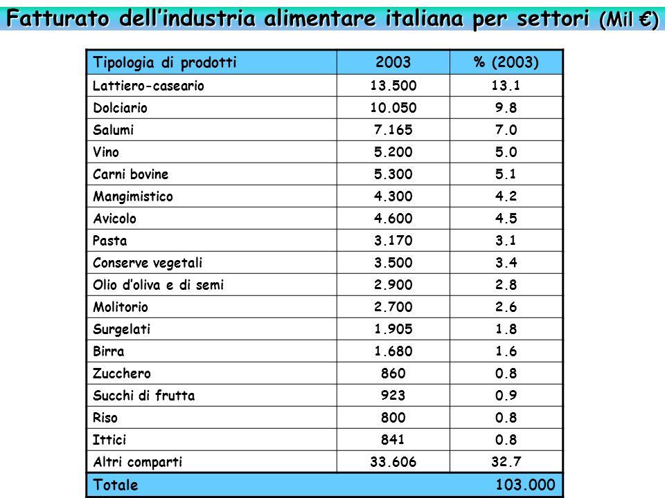 Industria alimentare nellUE (Mil ) Nel 2003, rispetto al 2002, la produzione dellindustria alimentare nella UE è rimasta mediamente stabile, mentre loccupazione ha registrato un leggero arretramento ProduzioneValore aggiuntoOccupati.000 unità VA/occupato.000 Industrie di cui: carne111.79821.52460435.6 lattiero-caseari87.30014.60027353.5 ortofrutta34.2148.49318745.4 pane e pasta142.74547.2271.06944.2 grassi20.6922.7504363.9 bevande92.00027.30031187.8 UE 1031.5967.82576610.2 UE 15593.721142.4112.73852.0