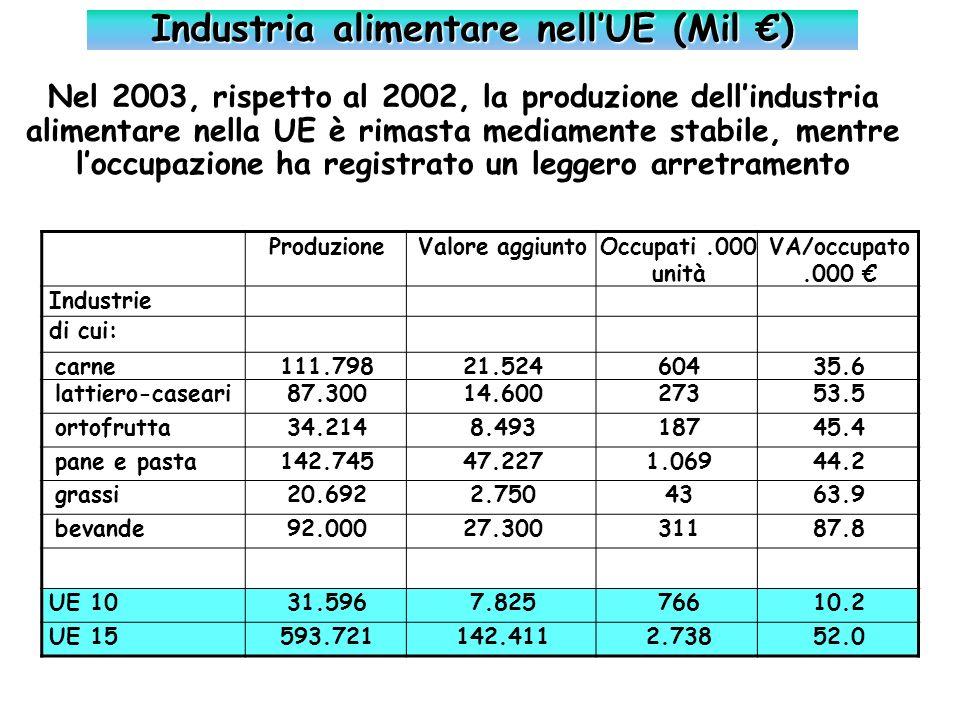 Industria alimentare nellUE (Mil ) Nel 2003, rispetto al 2002, la produzione dellindustria alimentare nella UE è rimasta mediamente stabile, mentre lo