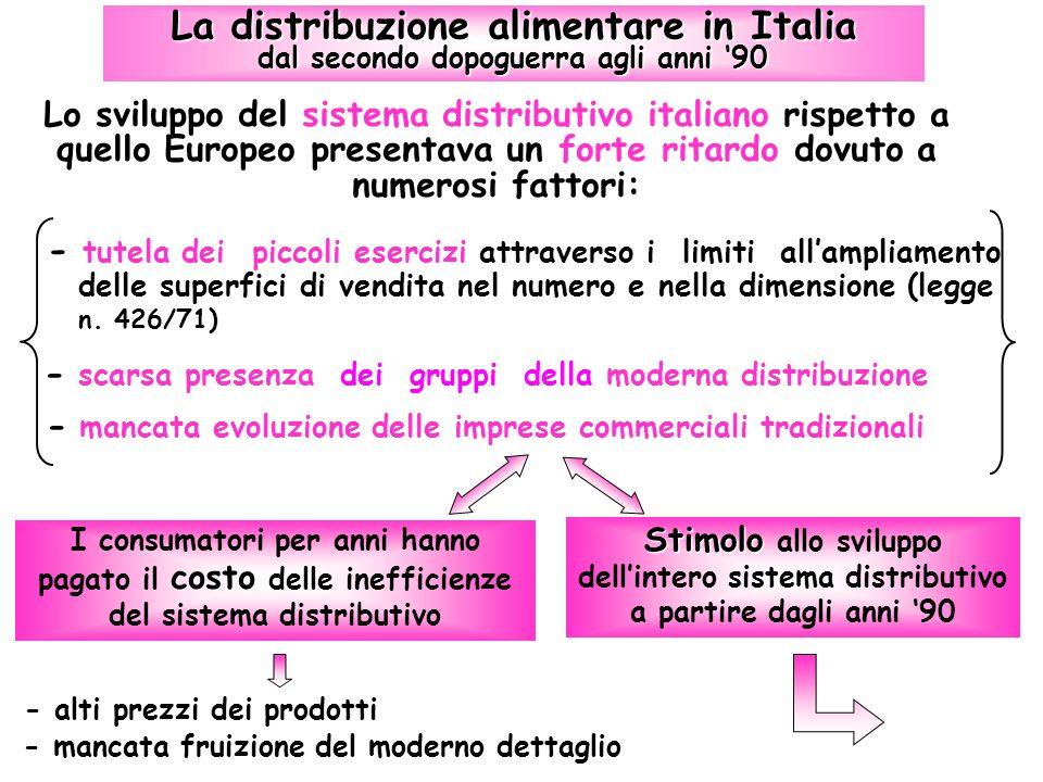 La distribuzione alimentare in Italia dal secondo dopoguerra agli anni 90 Lo sviluppo del sistema distributivo italiano rispetto a quello Europeo pres