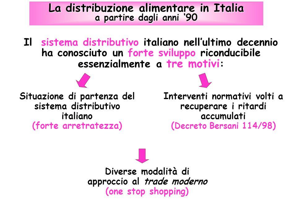 Il sistema distributivo italiano nellultimo decennio ha conosciuto un forte sviluppo riconducibile essenzialmente a tre motivi : Interventi normativi