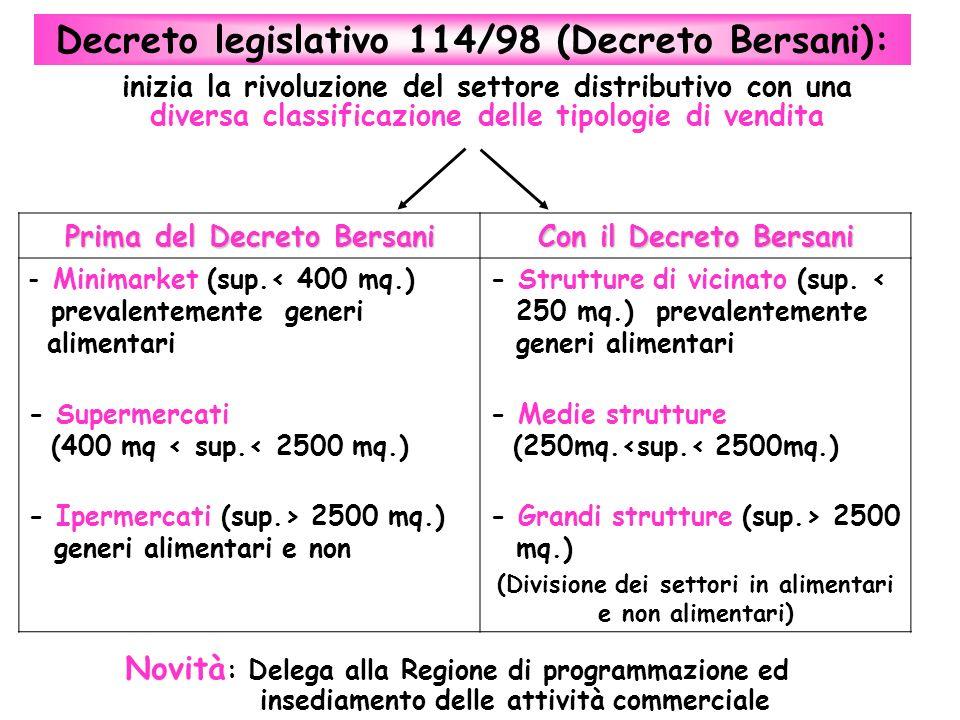 Prima del Decreto Bersani Con il Decreto Bersani - Minimarket (sup.< 400 mq.) prevalentemente generi walimentari - Supermercati (400 mq < sup.< 2500 m