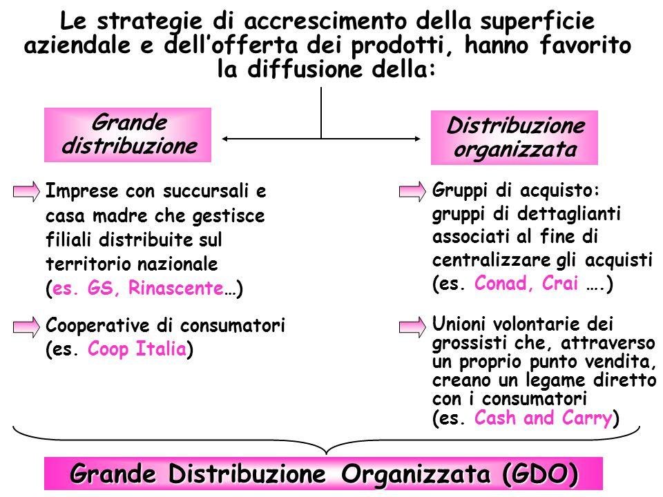 Grande distribuzione Imprese con succursali e casa madre che gestisce filiali distribuite sul territorio nazionale (es. GS, Rinascente…) Cooperative d