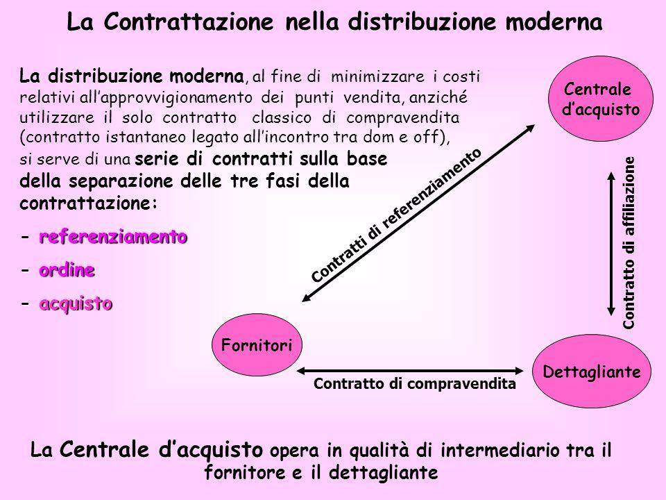 Centrale dacquisto Fornitori Dettagliante La Contrattazione nella distribuzione moderna Contratto di compravendita Contratti di referenziamento Contra