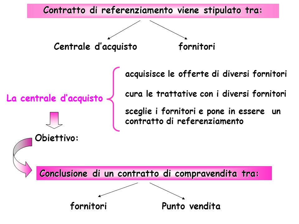 Contratto di referenziamento viene stipulato tra: Centrale dacquistofornitori cura le trattative con i diversi fornitori La centrale dacquisto acquisi