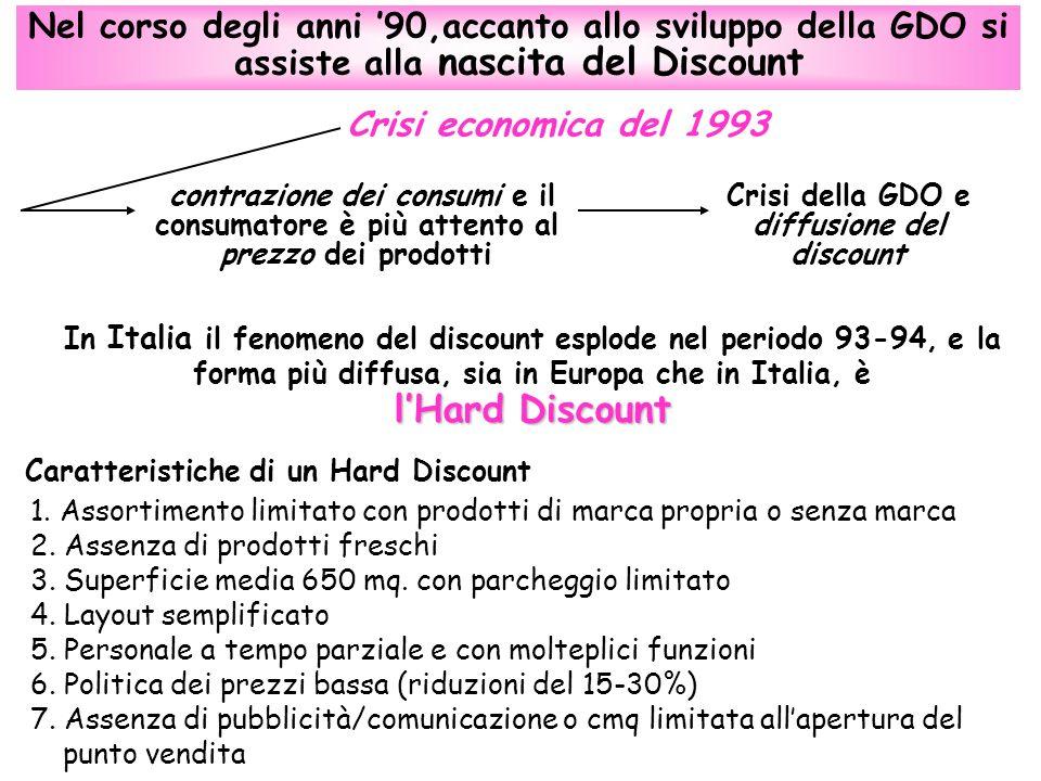 Nel corso degli anni 90,accanto allo sviluppo della GDO si assiste alla nascita del Discount lHard Discount In Italia il fenomeno del discount esplode