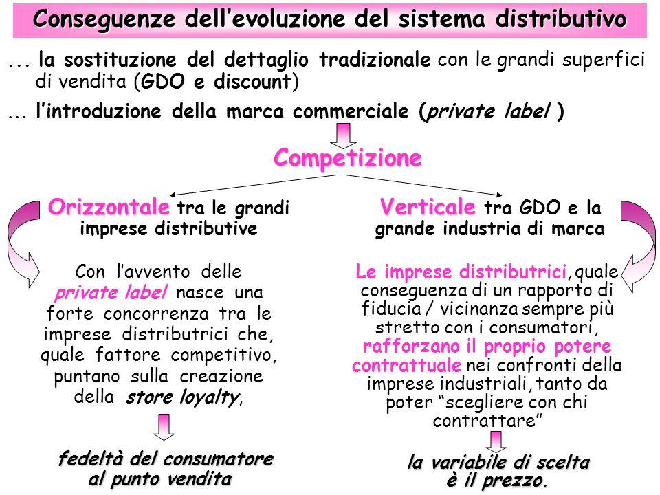 Competizione Competizione Verticale Verticale tra GDO e la grande industria di marca Orizzontale Orizzontale tra le grandi imprese distributive Conseg