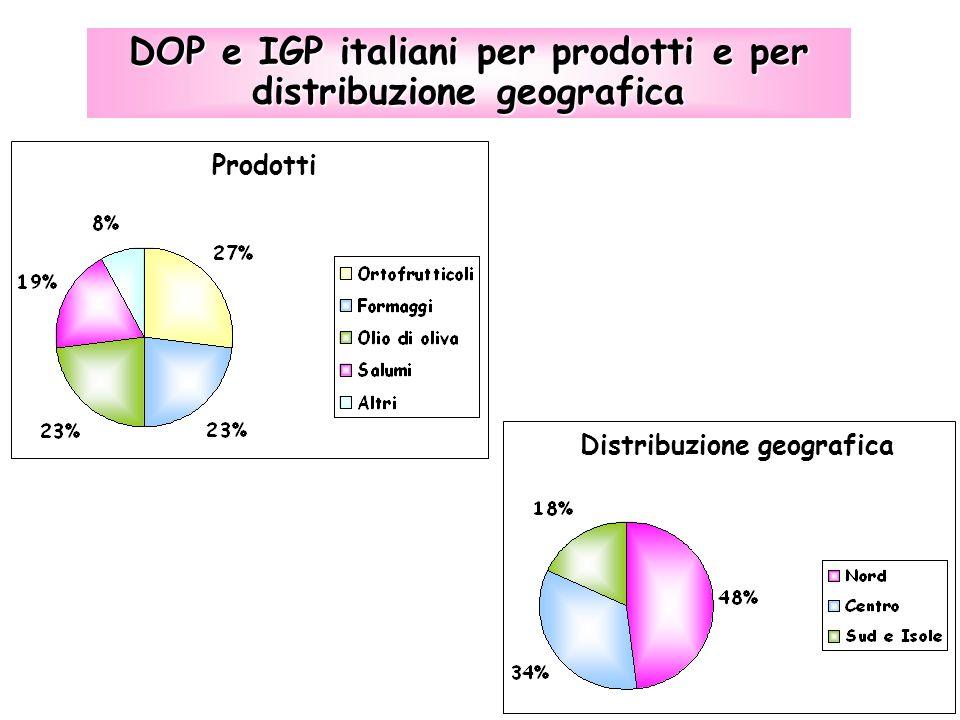 DOP e IGP italiani per prodotti e per distribuzione geografica Prodotti Distribuzione geografica