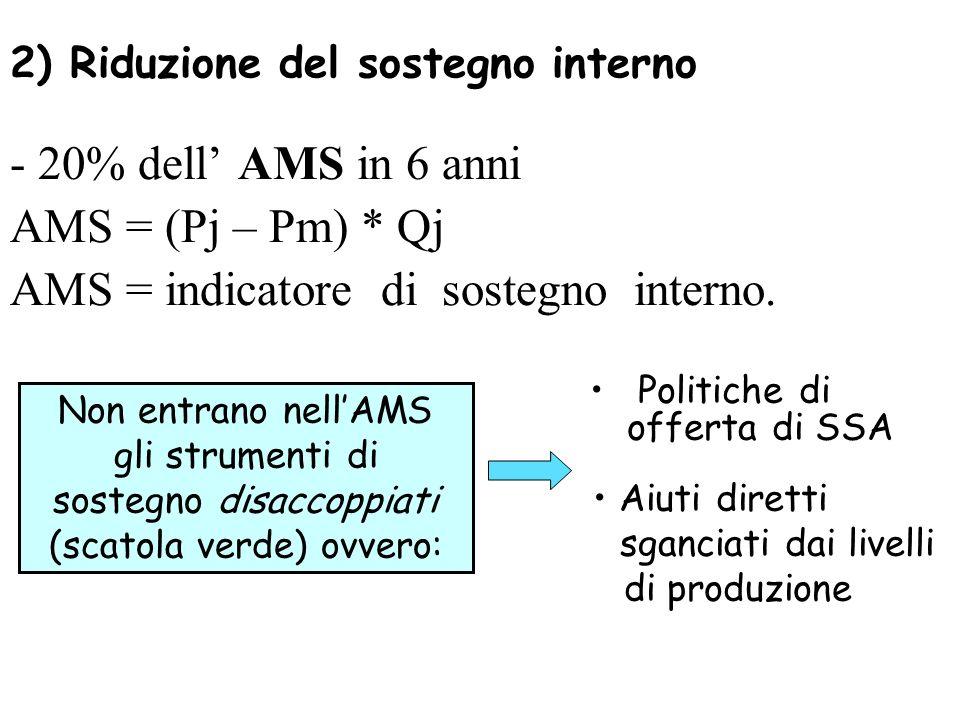 2) Riduzione del sostegno interno - 20% dell AMS in 6 anni AMS = (Pj – Pm) * Qj AMS = indicatore di sostegno interno. Non entrano nellAMS gli strument