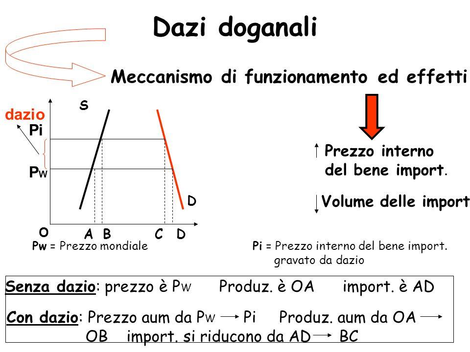 Dazi doganali Meccanismo di funzionamento ed effetti S D BACD Prezzo interno del bene import. Volume delle import. Pw = Prezzo mondiale Pi = Prezzo in