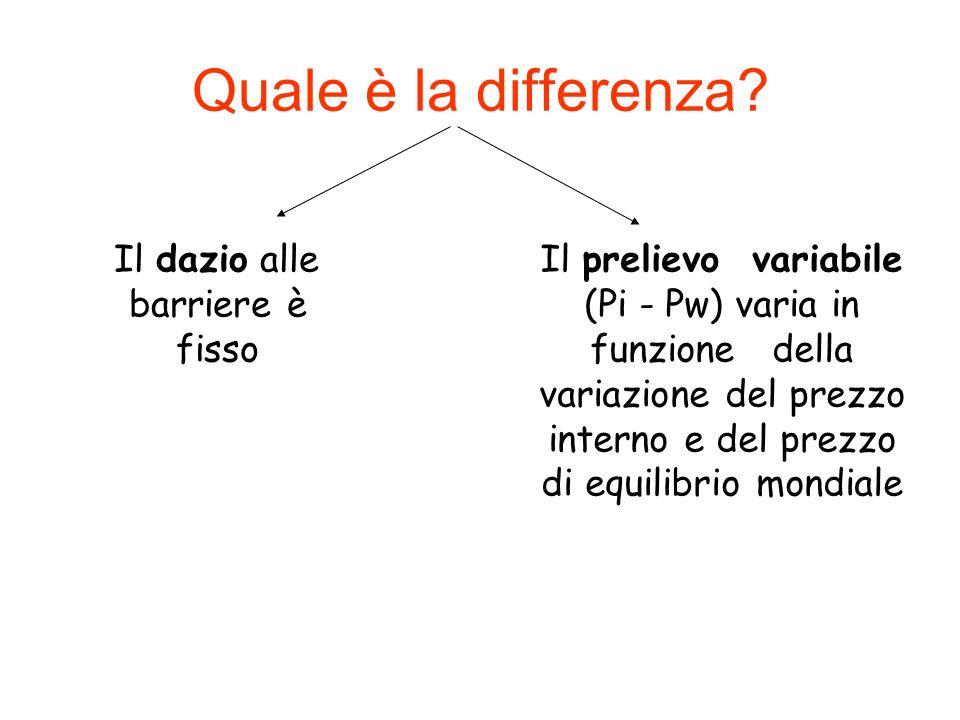Quale è la differenza? Il dazio alle barriere è fisso Il prelievo variabile (Pi - Pw) varia in funzione della variazione del prezzo interno e del prez