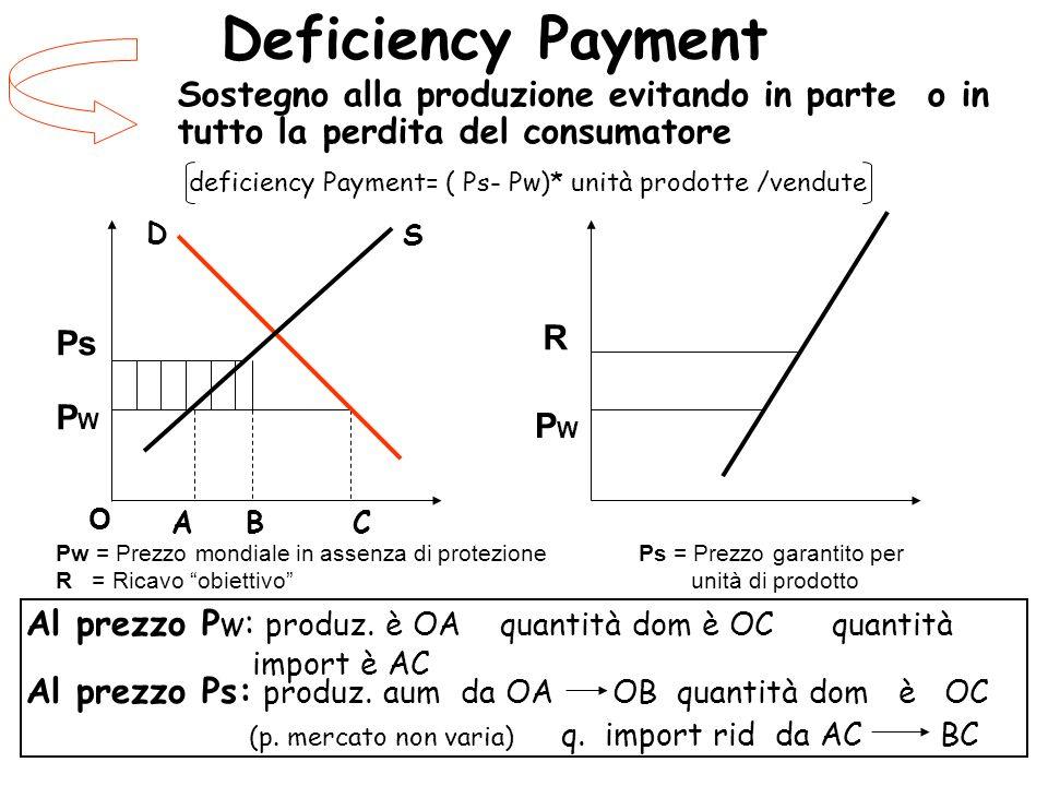 Deficiency Payment Sostegno alla produzione evitando in parte o in tutto la perdita del consumatore deficiency Payment= ( Ps- Pw)* unità prodotte /ven