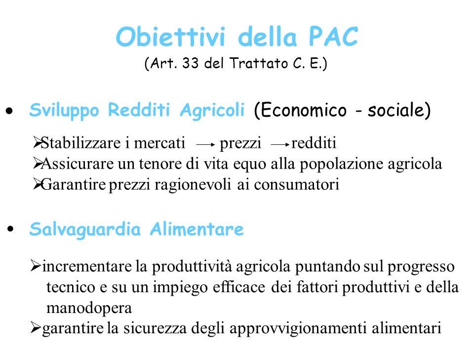 Obiettivi della PAC (Art. 33 del Trattato C. E.) Sviluppo Redditi Agricoli (Economico - sociale) Salvaguardia Alimentare Stabilizzare i mercati prezzi