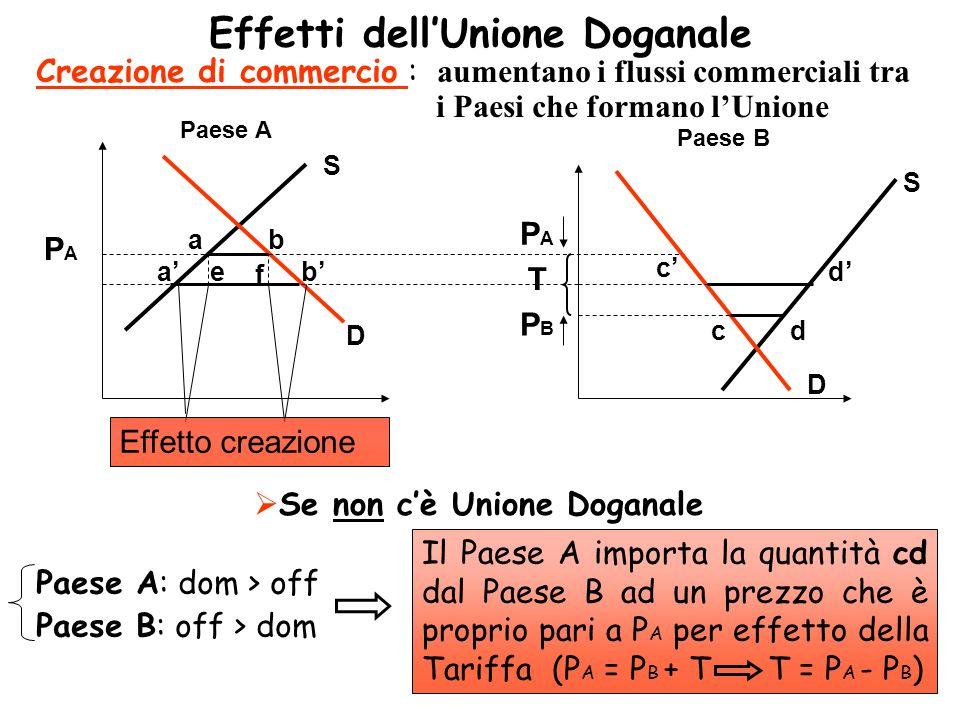 Se si crea Unione Doganale Paese A: dom > off Paese B: off > dom Niente Tariffa per effetto dellU.D.