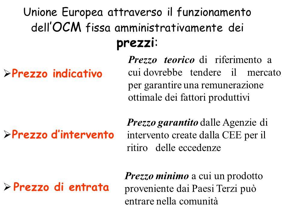 Unione Europea attraverso il funzionamento dell OCM fissa amministrativamente dei prezzi: Prezzo indicativo Prezzo dintervento Prezzo di entrata Prezz