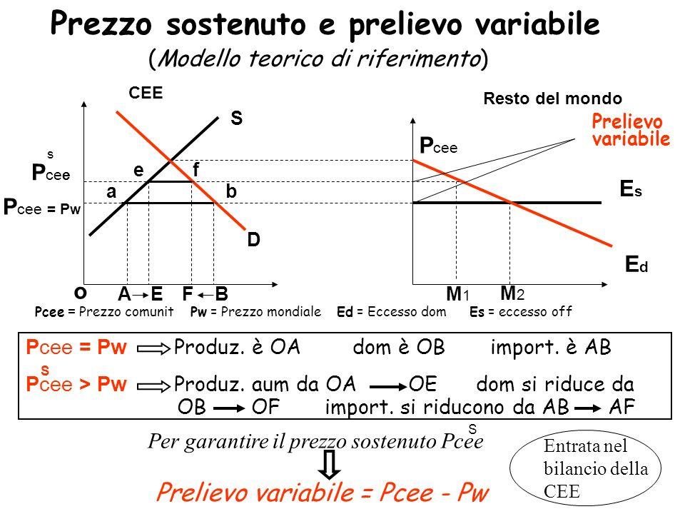 Prezzo sostenuto e sussidi alle esportazioni P cee > P W S D a b BA CEEResto del mondo ef (Modello teorico di riferimento) s EsEs EdEd P cee = P w o Pcee = Prezzo comunit.
