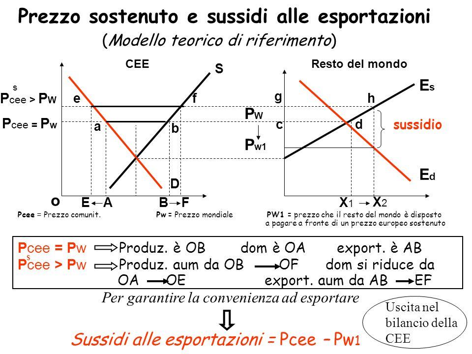 Prezzo sostenuto e sussidi alle esportazioni P cee > P W S D a b BA CEEResto del mondo ef (Modello teorico di riferimento) s EsEs EdEd P cee = P w o P