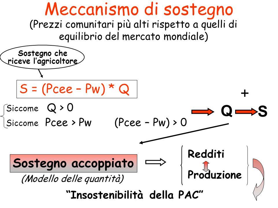 Meccanismo di sostegno (Prezzi comunitari più alti rispetto a quelli di equilibrio del mercato mondiale) S = (Pcee – Pw) * Q Sostegno che riceve lagri