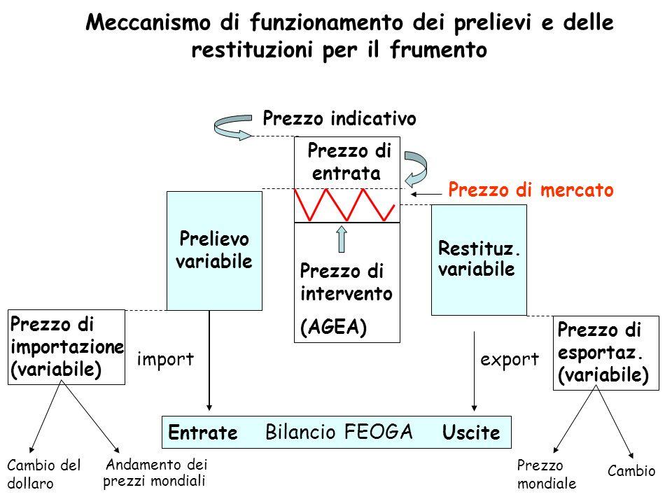 Meccanismo di funzionamento dei prelievi e delle restituzioni per il frumento Prezzo di importazione (variabile) Prelievo variabile Entrate Bilancio F