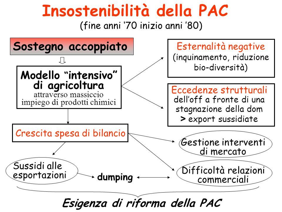 Insostenibilità della PAC (fine anni 70 inizio anni 80) Modello intensivo di agricoltura attraverso massiccio impiego di prodotti chimici Esternalità