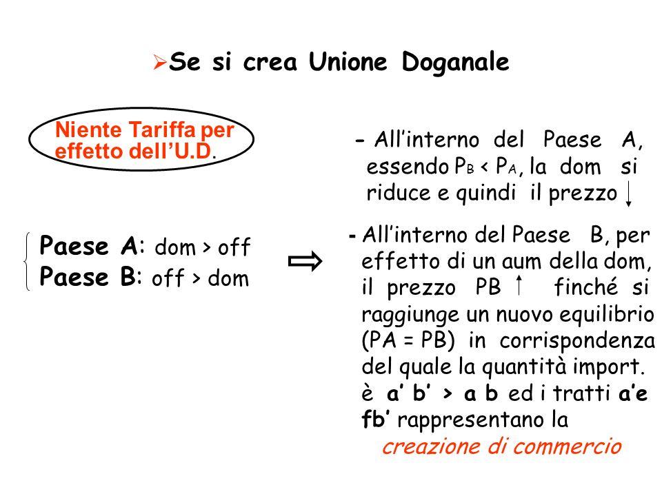 Se si crea Unione Doganale Paese A: dom > off Paese B: off > dom Niente Tariffa per effetto dellU.D. - Allinterno del Paese A, essendo P B < P A, la d