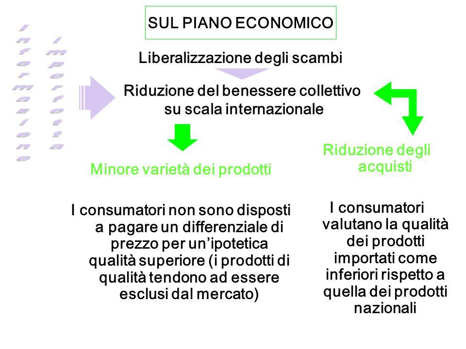 SUL PIANO ECONOMICO Liberalizzazione degli scambi Riduzione del benessere collettivo su scala internazionale Riduzione degli acquisti I consumatori va
