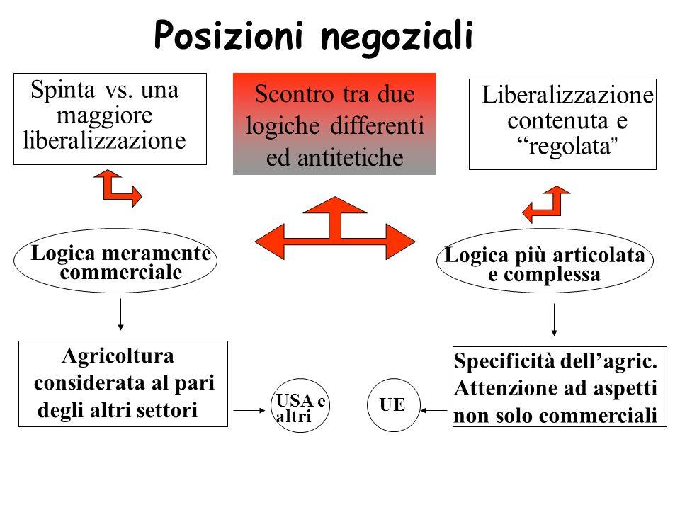 Spinta vs. una maggiore liberalizzazione Liberalizzazione contenuta e regolata Scontro tra due logiche differenti ed antitetiche Logica meramente comm