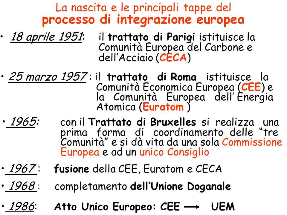 Trattato di Maastricht (o Trattato dellUE) 1992: accelerazione costruzione dellUE Le fasi del passaggio dalla CEE allUnione Europea: 1.Luglio 1990 - Nov 93: rimozione degli ostacoli al libero mercato Mercato Unico Europeo 2.
