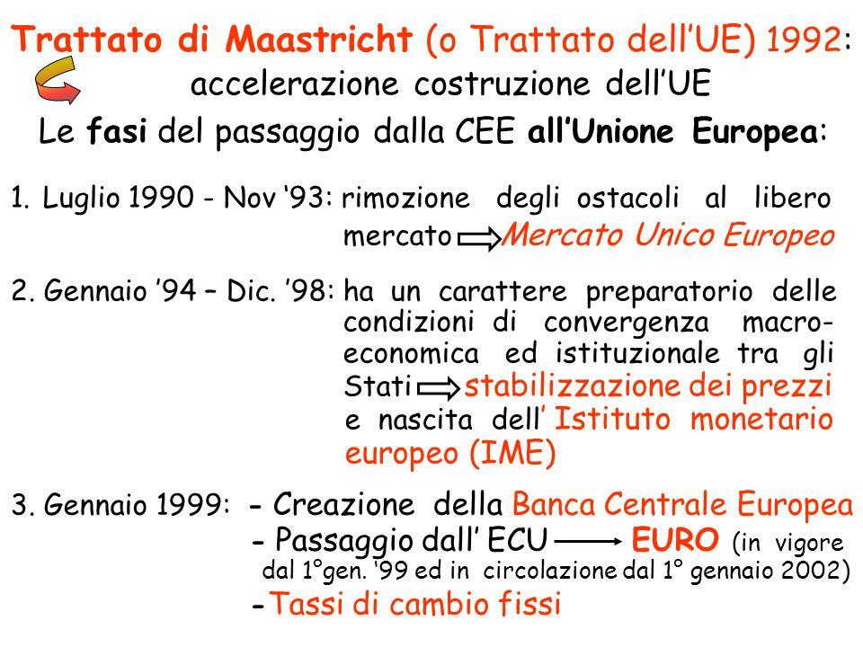 Trattato di Maastricht (o Trattato dellUE) 1992: accelerazione costruzione dellUE Le fasi del passaggio dalla CEE allUnione Europea: 1.Luglio 1990 - N