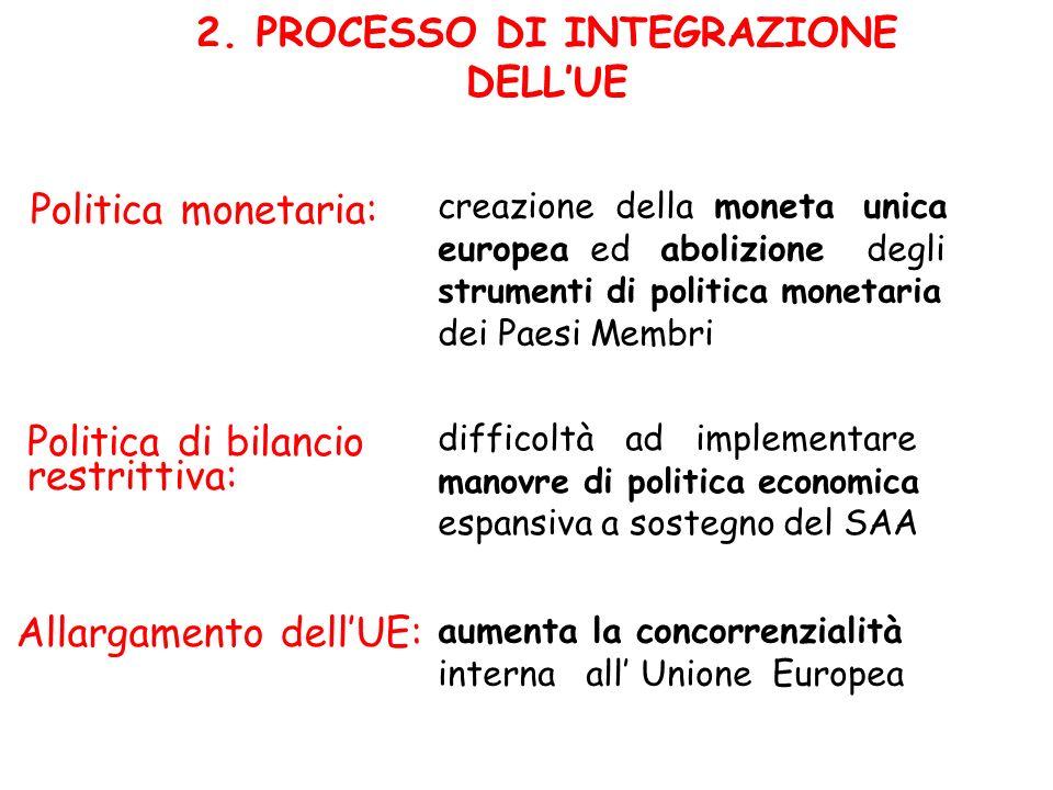 2. PROCESSO DI INTEGRAZIONE DELLUE creazione della moneta unica europea ed abolizione degli strumenti di politica monetaria dei Paesi Membri Politica