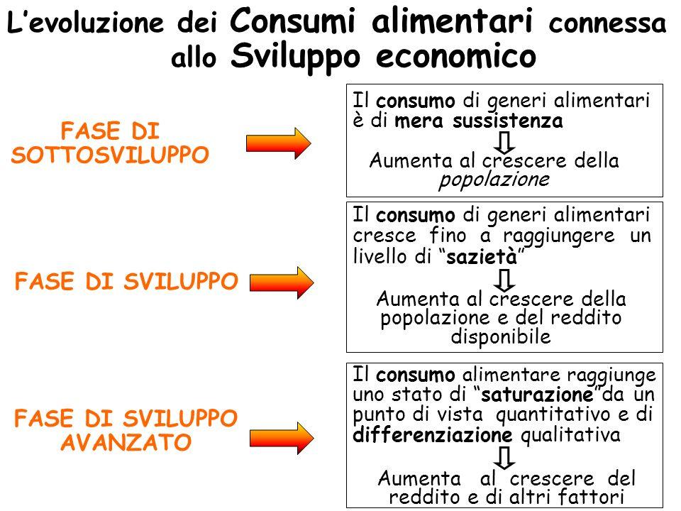 Levoluzione dei Consumi alimentari connessa allo Sviluppo economico FASE DI SOTTOSVILUPPO FASE DI SVILUPPO FASE DI SVILUPPO AVANZATO Il consumo di gen