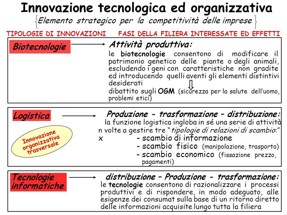 Innovazione tecnologica ed organizzativa Elemento strategico per la competitività delle imprese TIPOLOGIE DI INNOVAZIONIFASI DELLA FILIERA INTERESSATE