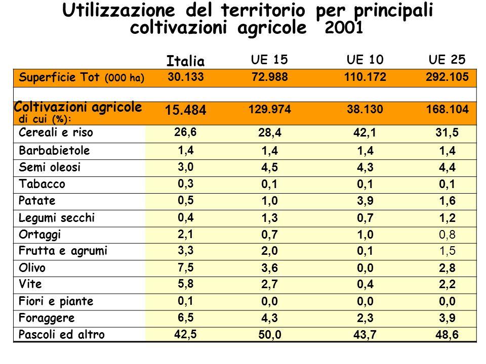 Italia UE 15UE 10UE 25 Superficie Tot (000 ha) 30.13372.988110.172292.105 Coltivazioni agricole sdi cui (%) : 15.484 129.97438.130168.104 Cereali e ri