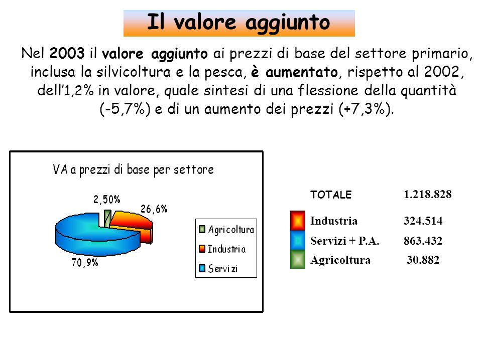 Nel 2003 il valore aggiunto ai prezzi di base del settore primario, inclusa la silvicoltura e la pesca, è aumentato, rispetto al 2002, dell 1,2% in va