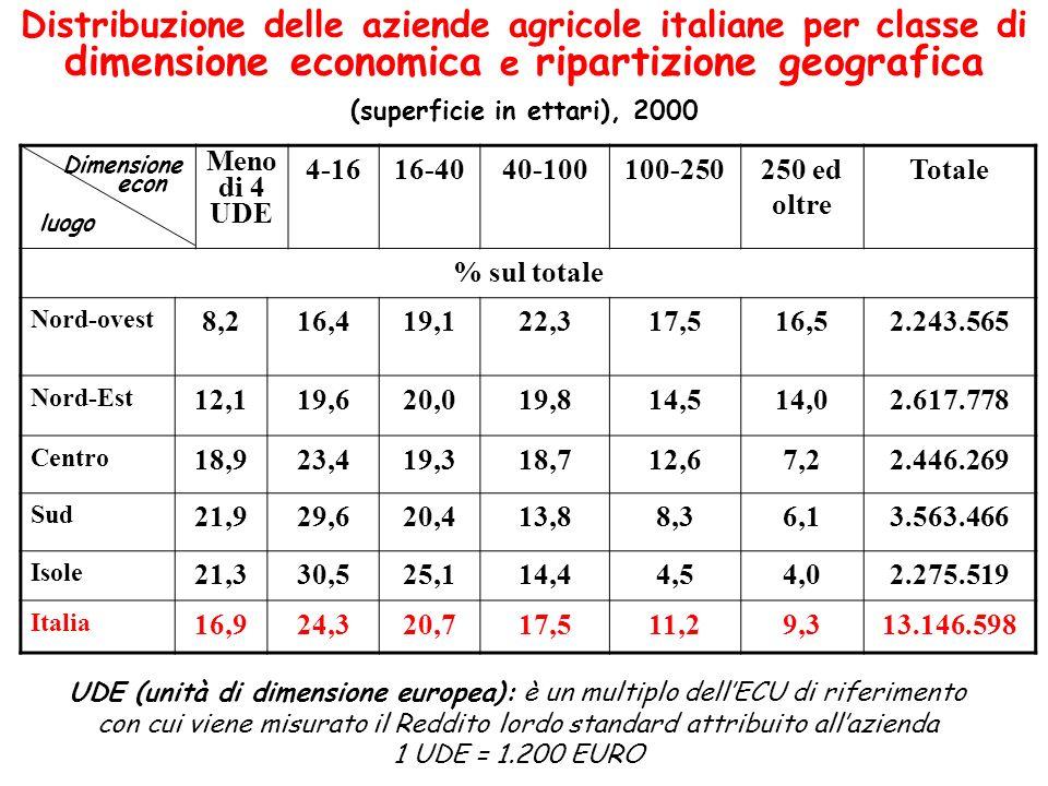 Distribuzione delle aziende agricole italiane per classe di dimensione economica e ripartizione geografica (superficie in ettari), 2000 Meno di 4 UDE
