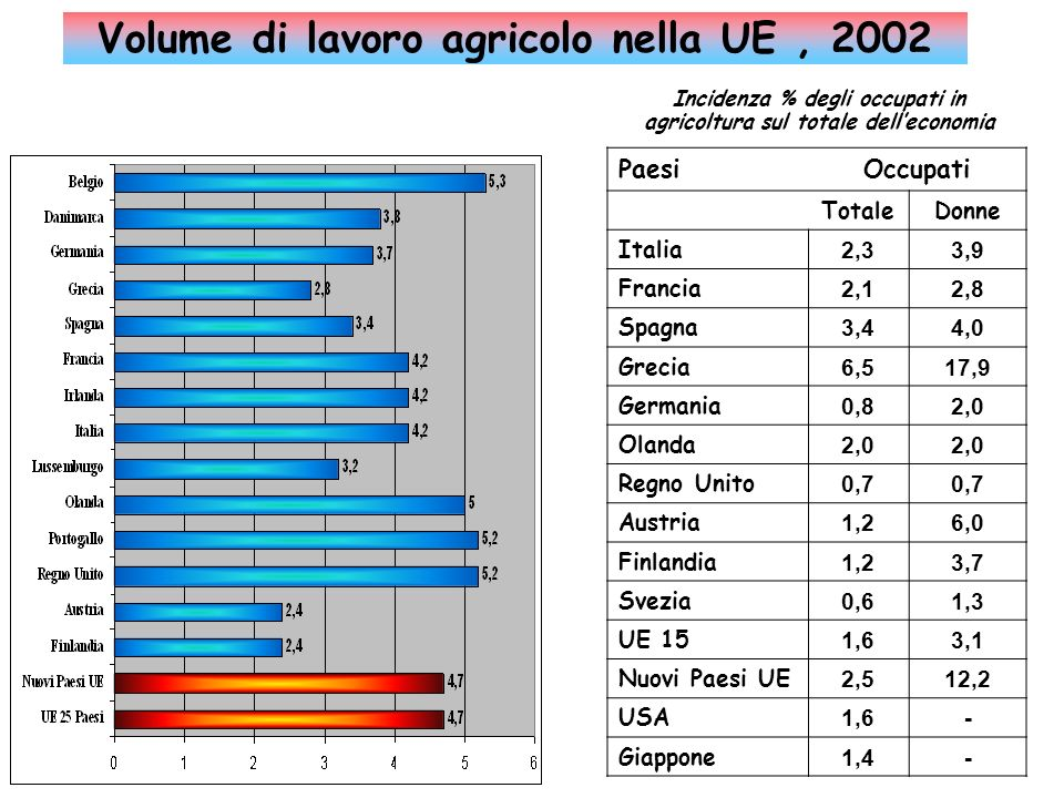 Volume di lavoro agricolo nella UE, 2002 Incidenza % degli occupati in agricoltura sul totale delleconomia PaesiOccupati TotaleDonne Italia 2,33,9 Fra
