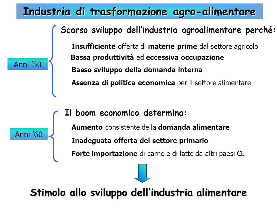 Anni 50 Industria di trasformazione agro-alimentare Insufficiente offerta di materie prime dal settore agricolo Basso sviluppo della domanda interna A