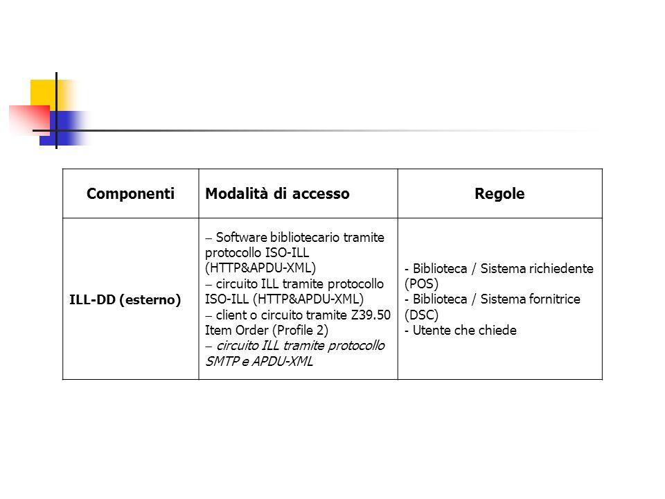 ComponentiModalità di accessoRegole Meta-OPAC Biblioteche ecclesiastiche - interfaccia CEI-Bib (Web based) - protocollo Z39.50 - SRW/SRU (?) - ricerca - ricerca e cattura di record puntuali - ricerca e cattura di lotti di record Portale CEI-Bib - interfaccia Web based - protocollo OAI-PMH - NISO OpenURL - RSS - ricerca e consultazione - accesso ai contenuti