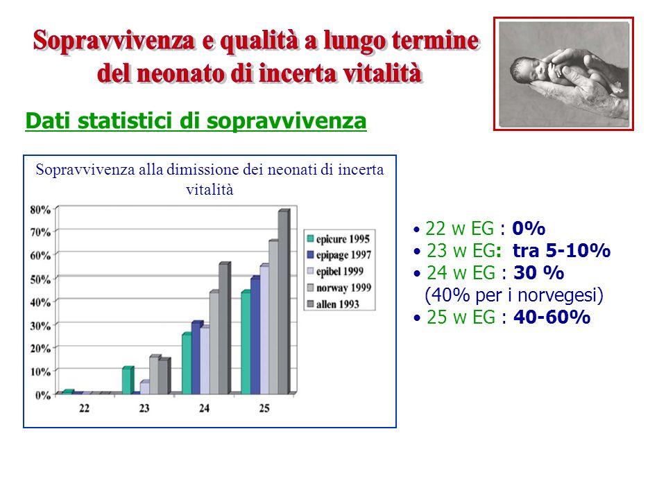 Dati statistici di sopravvivenza Sopravvivenza alla dimissione dei neonati di incerta vitalità 22 w EG : 0% 23 w EG: tra 5-10% 24 w EG : 30 % (40% per