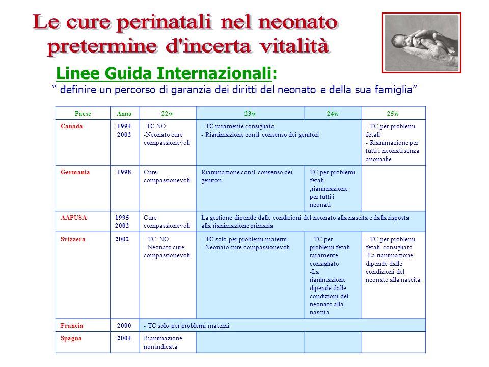 Linee Guida Internazionali: definire un percorso di garanzia dei diritti del neonato e della sua famiglia PaeseAnno22w23w24w25w Canada1994 2002 -TC NO