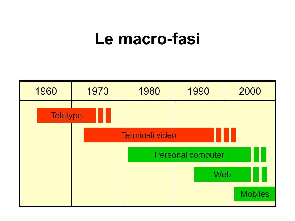 Le macro-fasi 19601970198019902000 Teletype Personal computer Web Terminali video Mobiles