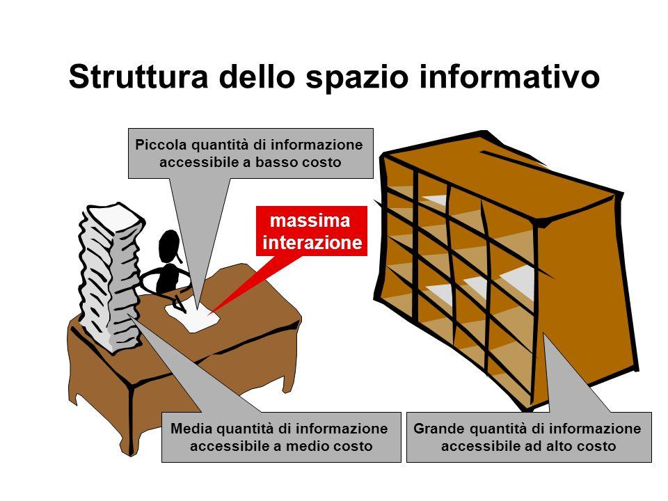 Struttura dello spazio informativo Piccola quantità di informazione accessibile a basso costo Media quantità di informazione accessibile a medio costo